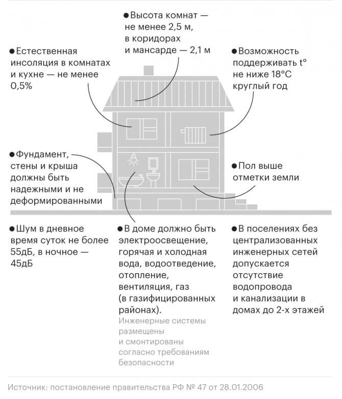 Характеристики жилого дома в СНТ